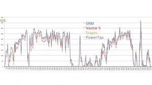 stages vs vector s long term power meter test bikeradar graphing each ride the 30sec averages of all four power meters visually revealed some trends