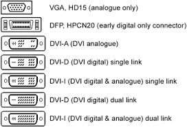 a > connectors interface dvi interface and its custom dvi connector dvi d connection is digital only but dvi i uses an extra four pins to carry an analogue signal