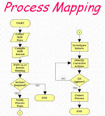 Simple Process Map Process Mapping Your Value Stream