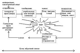 Реферат Влияние процесса коммуникации на эффективность управления  Влияние процесса коммуникации на эффективность управления организацией