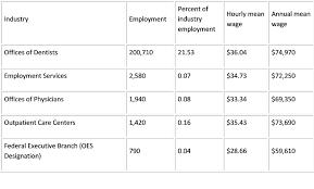 Dental Hygienist Salaries