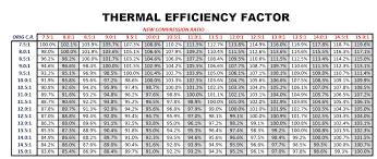 Performance Tech Compression Ratio 101 Part 2 Dsport
