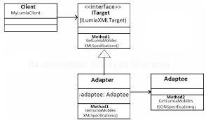Adapter Pattern Extraordinary Adapter Design Pattern In C