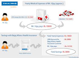 Allianz Life Insurance Quote Extraordinary Buy Liability Insurance Policy Online In India Bajaj Allianz
