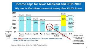 2018 Federal Poverty Level Chart Texas Coverage Landscape For Ppt Download