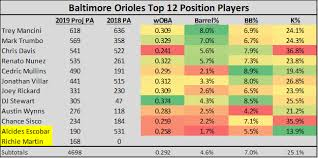 Baltimore Orioles Depth Chart Position Player Depth Charts With Barrel Numbers