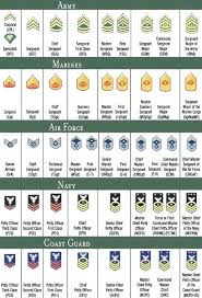 Military Officer Rank Chart 20 Clean Army Enlisted Rank Structure Chart