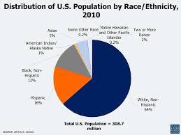 distribution of u s potion by race ethnicity 2010
