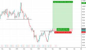 Wdc Stock Chart Wdc Stock Price And Chart Nasdaq Wdc Tradingview