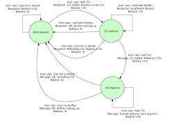 Vending Machine Algorithm Mesmerizing Step By Step Guide To DialogFlow APIAI Part 48 The Vending