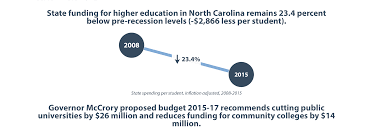 prioritizing our state s future roy cooper north carolina must uphold its constitutional commitment guaranteeing post secondary education is as far as practical this means working to get the