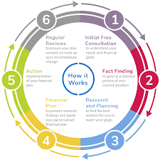 About Team Processes Clear Sense Financial Planning