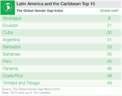 top most gender equal countries in latin america and the lati rica 1