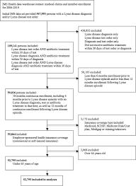 Lyme Disease Case Selection Flow Diagram Download