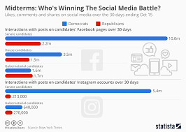 Battle Chart Chart Midterms Whos Winning The Social Media Battle