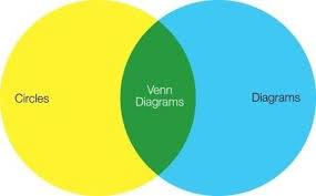 Euler Venn Diagram 10 Venn And Not Quite Venn Diagrams Mental Floss