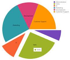 Ajax Control Toolkit Pie Chart Sample Ignite Ui Api Documentation