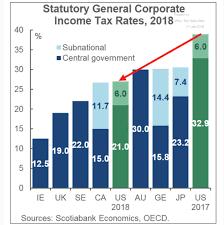 Tax Chart 2017