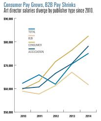 the 2016 art director salary survey