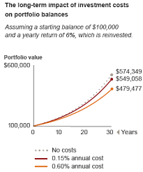 Benefits Of Lower Costs At Vanguard