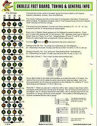 Dr Ducks The Practical Ukulele Chord And Fretboard Chart