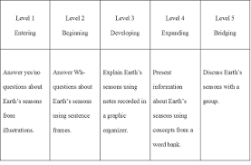 How To Use The Wida Standards Study Com