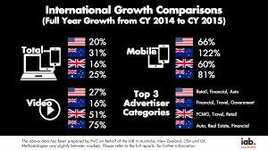 Australian Charts 2015 Calendar Year 2015 Nickable Charts Content Iab Australia
