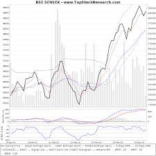 Bse Charts Technical Analysis Bse Sensex Technical Analysis Charts Trend Support Rsi Macd