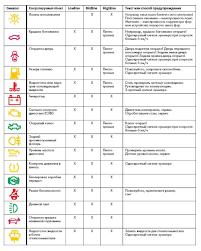 passat b cc Контрольные лампы и сигнализаторы комбинации приборов  Для всех видов авто