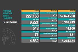 Türkiye'de koronavirüs   6 bin 221 yeni vaka, 71 can kaybı (16 Haziran) -  Evrensel
