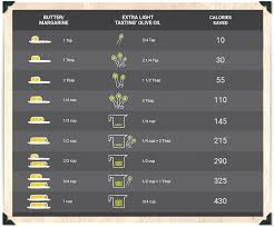 Cooking Oil Conversion Chart Butter To Oil Conversion Bertolli