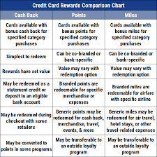 Credit Card Comparison Chart 2018 15 Best Credit Cards For Young Travelers 2019
