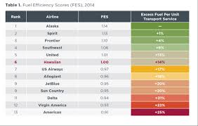 Aircraft Fuel Consumption Chart U S Domestic Airline Fuel Efficiency Ranking 2014