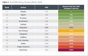 Fuel Consumption Comparison Chart U S Domestic Airline Fuel Efficiency Ranking 2014