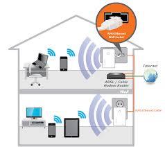 access points n n wall plug access point n300 wall plug access point ew 7438apn application diagram jpg