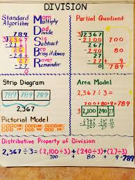 Division Anchor Chart | Math Ideas, Resources, and Tips ...