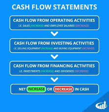 Cash Flow Statement Operating Example Free Sheet Template – Peero Idea