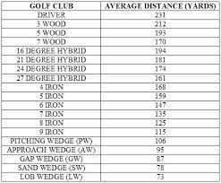 Golf Iron Degree Chart Image Result For Golf Club Distance Chart Golf Golf Clubs