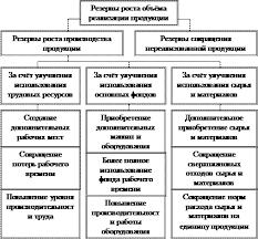 Курсовая работа Анализ объёма производства и реализации продукции  Основные источники резервов увеличения выпуска и реализации продукции