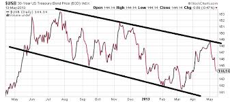 Bond Market Shows Signs Of Weakness Ahead