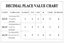 Place Value Chart Grade 4 Understanding Place Value Worksheets Grade Math Identifying