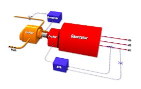 diesel generator block diagram the wiring diagram block diagram generator wiring diagram block diagram