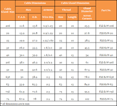 Cable Gland Size Chart Best Picture Of Chart Anyimage Org