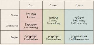 Greek Verb Endings Chart Twelve Tenses When English Outdoes Ancient Greek In