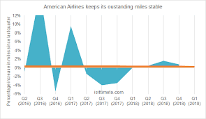 Delta Miles Chart 2016 Why Delta Miles Value Is Constantly Shrinking Award Chart