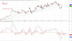 Intel 10 Year Stock Chart Intc Intel Corporation Stock Charting And Macd