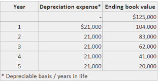 Straight Line Method Of Assets Depreciation Example Play