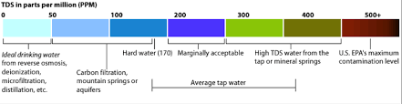 Water Ppm Chart Testing Water Quality In Saigon Hcmc Vietnam