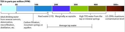 Testing Water Quality In Saigon Hcmc Vietnam