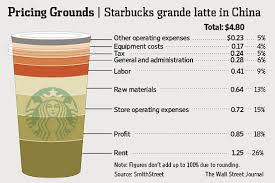 Chart The Extra Caffeinated Cost Of A Starbucks Latte In